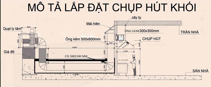 Mô tả lắp đặt chụp hút khói công nghiệp