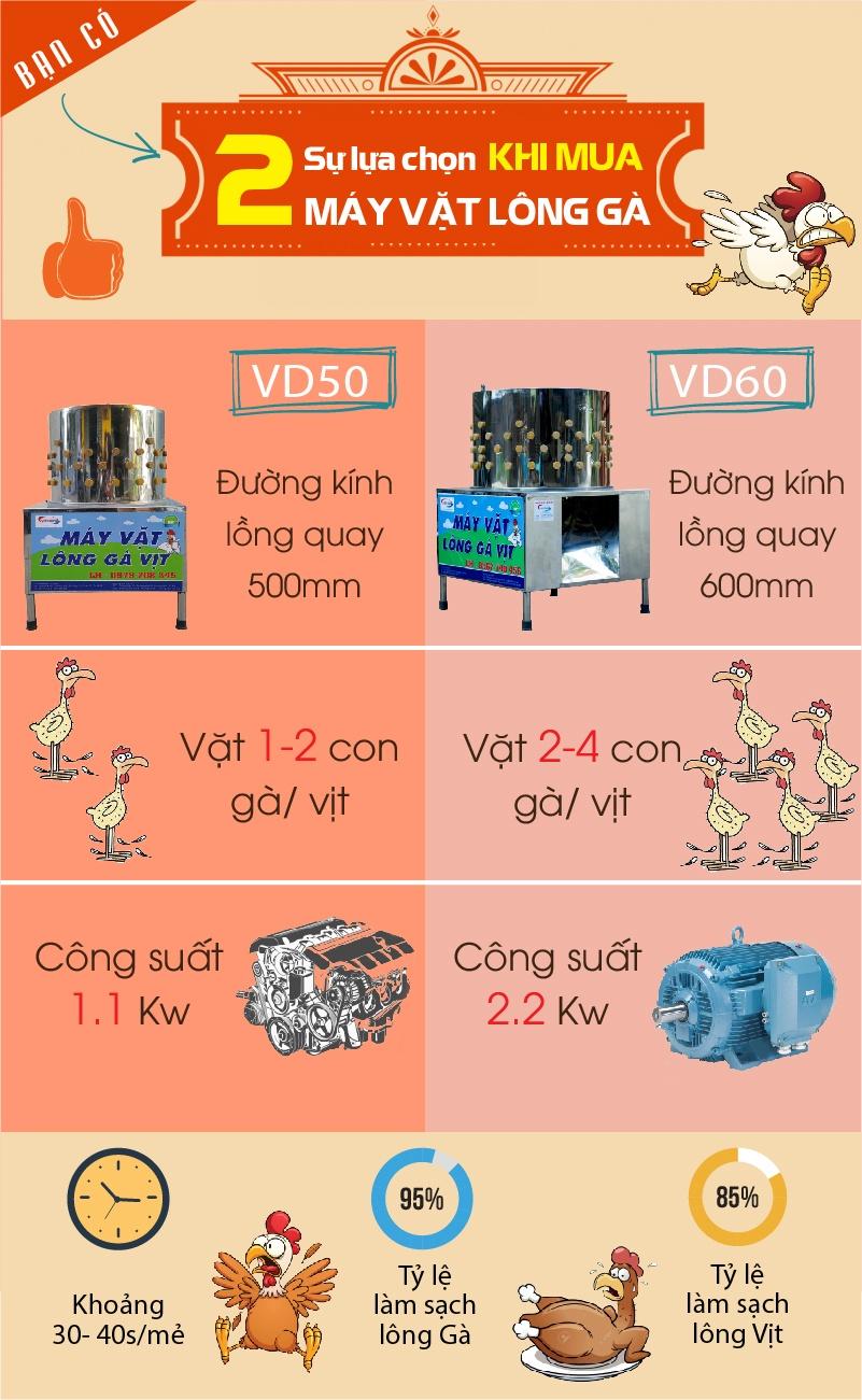 So sánh máy vặt lông gà VD50 và VD60