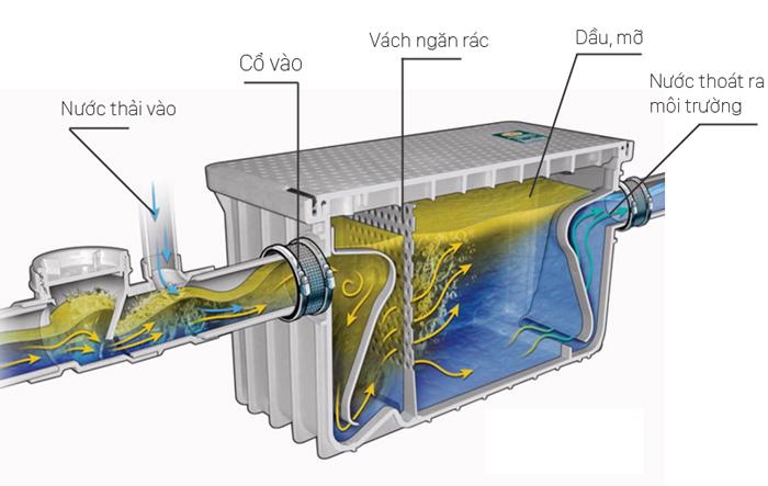 Nguyên lý bể tách dầu mỡ
